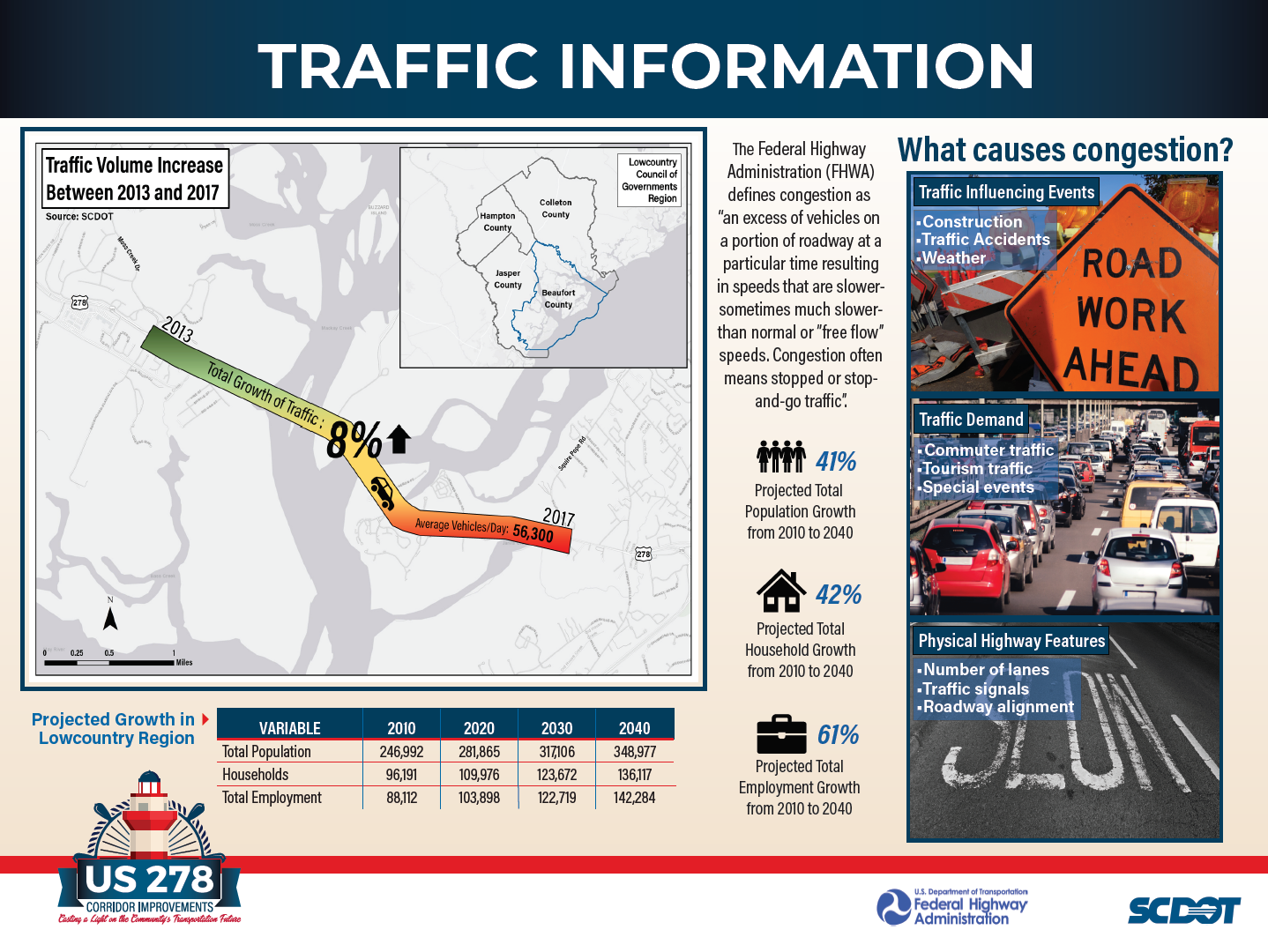 Traffic Information - This board presents information on traffic growth on the corridor from 2013 to 2017. The board also shows projected population, household, and employment growth numbers in the Lowcountry Region, which comprises the four counties that comprise the Lowcountry Council of Governments region (Beaufort, Jasper, Colleton, and Hampton counties). Lastly, information on congestion and its causes is displayed.