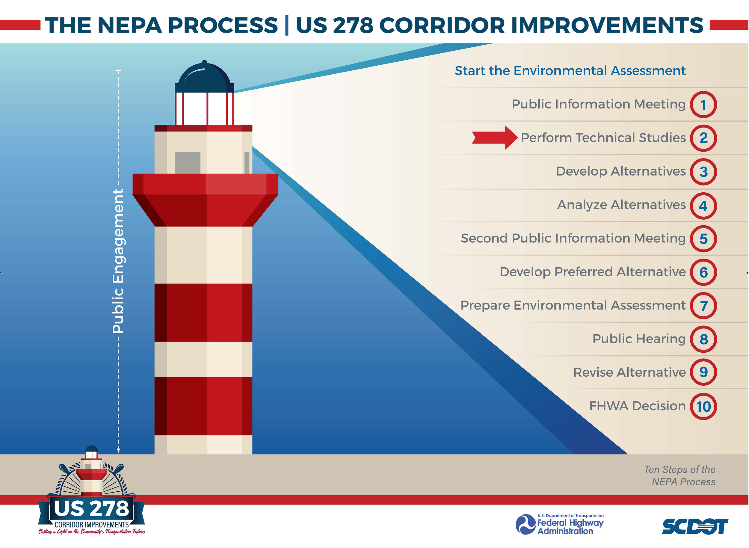 SCDOT_US278_48x36 Board_NEPA Process_2_small.jpg