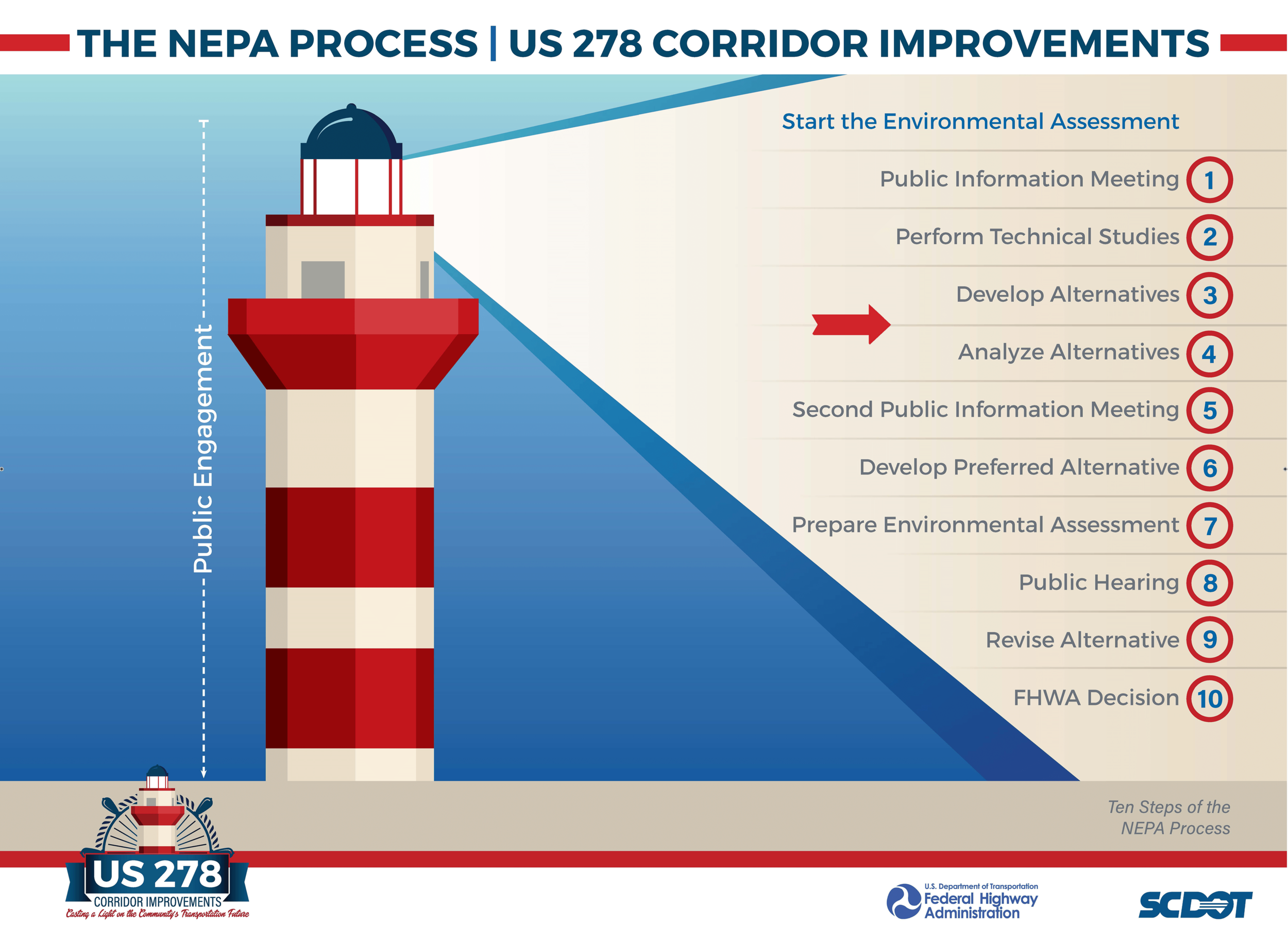 SCDOT_US278_48x36 Board_NEPA Process_2.png
