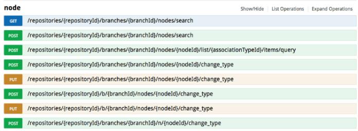 Fig. 1 – Few API endpoints