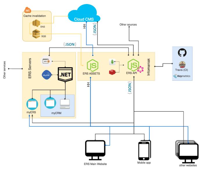 Fig. 3 – Cloud CMS integration at ERS
