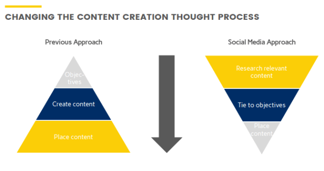 The new approach to content creation as illustrated by the digital team at Shell (credit: John Atkins and Americo Campos Silva)