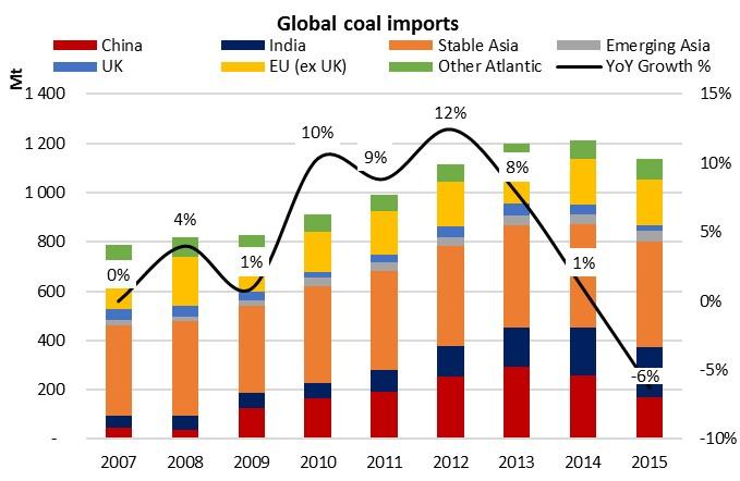 Global coal imports.jpg