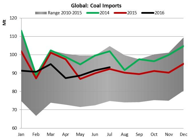 Global coal imports 2.jpg