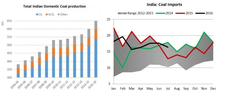 total indian domestic coal production.jpg