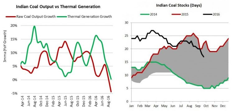 indian coal output vs. thermal generation.jpg