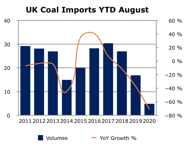 UK coal imports YTD August.png