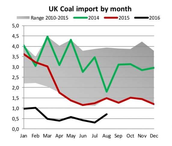 UK coal import by month.jpg