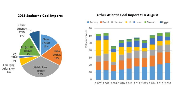 2015-Seaborne-coal-imports-and-Other-Atlantic-Coal-import-YTD-August.jpg