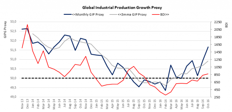 global industrial porduction growth proxy.png