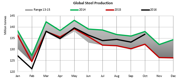 global steel production.png