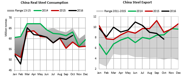 china real steel consumption.png