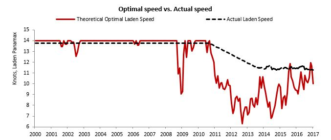 optimal speed vs. actual speed.jpg