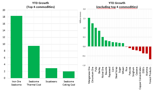 ytd growth.png
