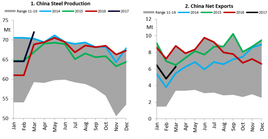 china steel production.png