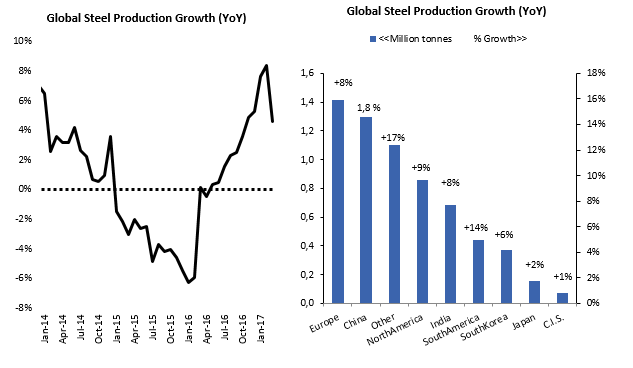 global steel production growth YoY.png