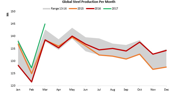 global steel production per month.png