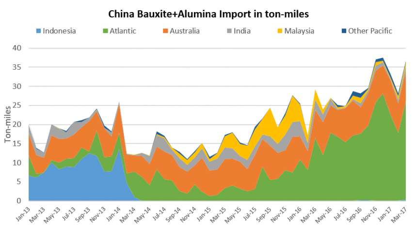 china bauxite.png