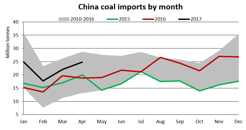 china coal imports by month.png