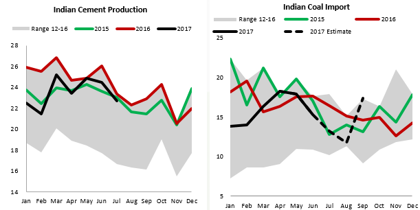 indian cement production.png