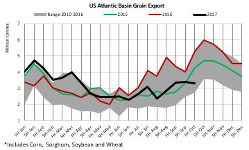 Graph-US-Atlantic-basin-grain-export.png