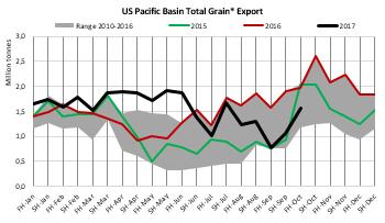 Graph-Pacific-Basin-total-grain-export.png
