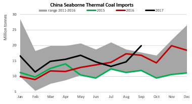 china seaborne thermal coal imports.png