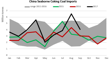 china seaborne coking coal imports.png