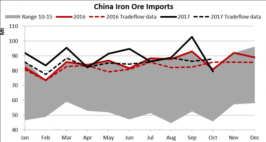 china iron ore imports.png