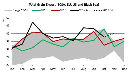 total grain export.png