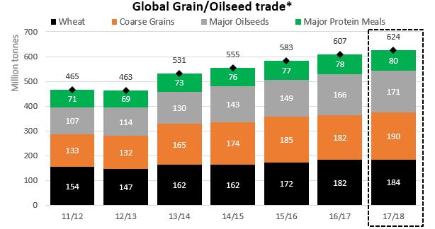 Graph: Global grain and oilseed trade