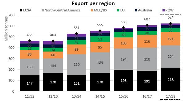 Graph: Export per region