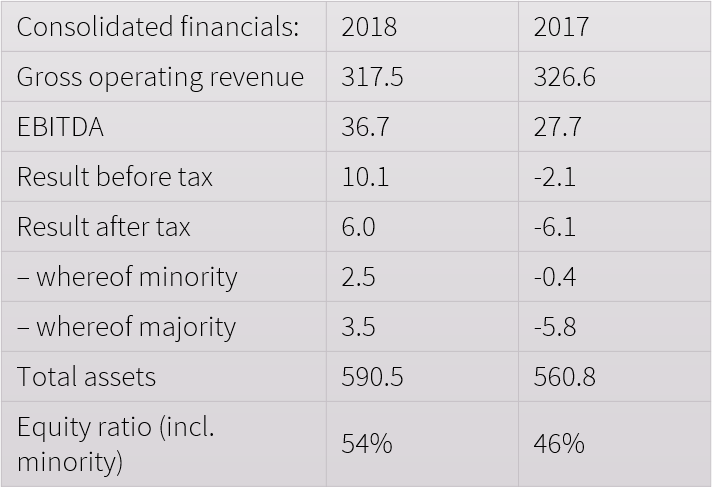financial results 2018.png