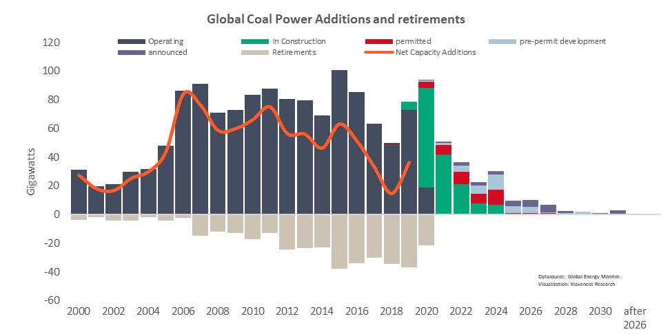 2. GLOBAL COAL POWER ADDITIONS AND RETIREMENTS.png