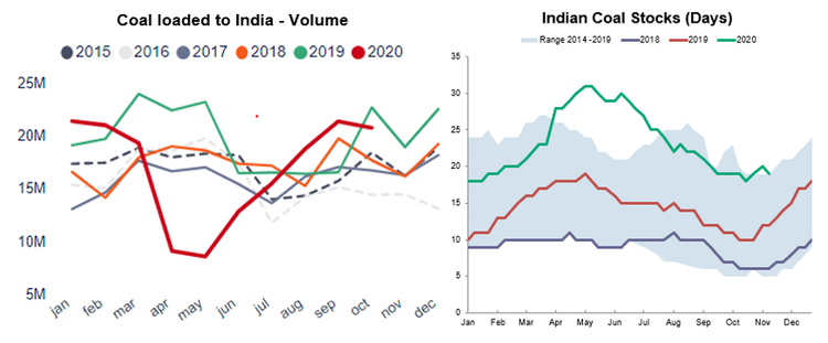 5. COAL LOADED TO INDIA.png