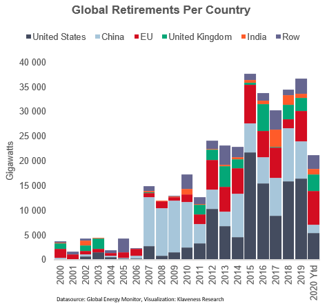 3. GLOBAL RETIREMENTS.png