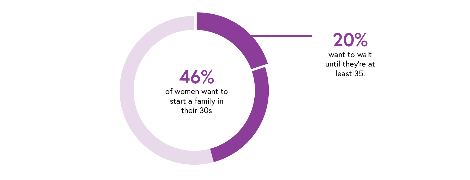 According to  Celmatix's survey  of 3,000 millennial women.