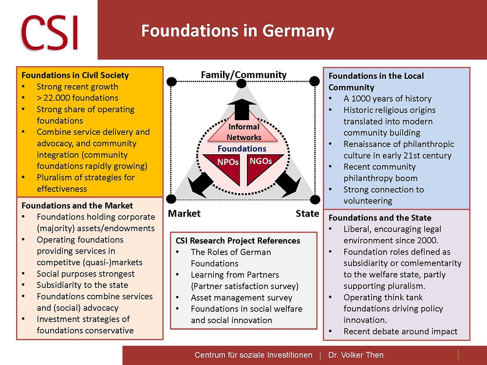 Volker Then: Foundations in Germany