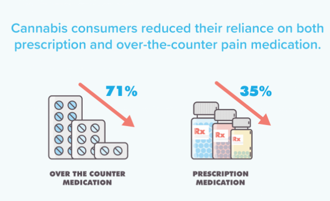 Eaze  surveyed over 4,000 consumers, and a majority of them are choosing plants over pills