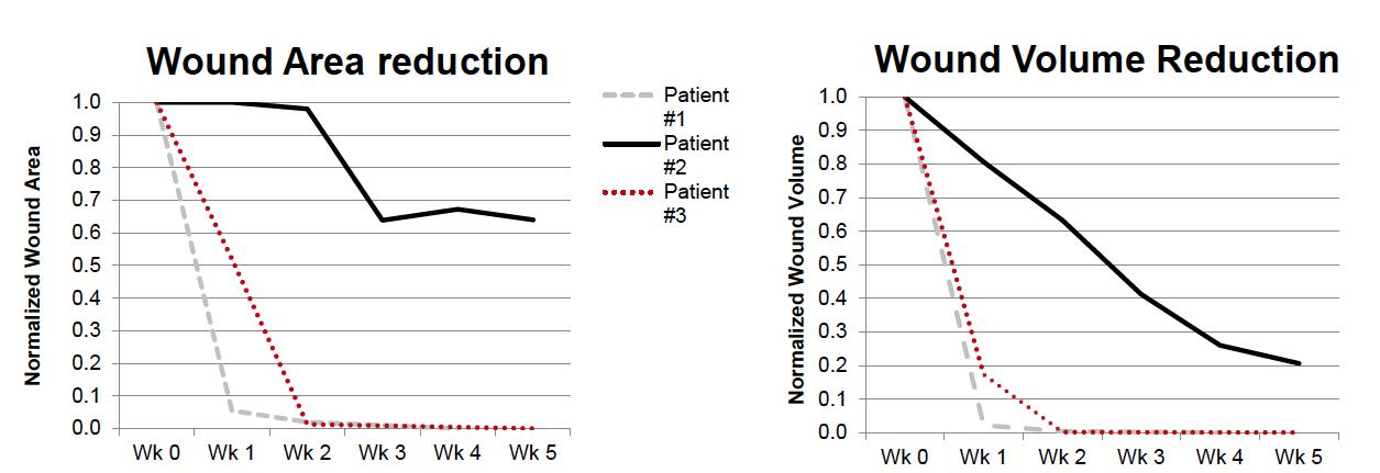 woundareareduction.png