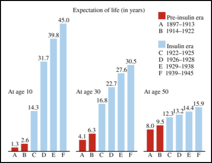 Figure 1. Life expectancy in pre- vs post insulin era.  Figure 1 from (Gale, 2009). Gale illustrated the expected survival estimated by (Dublin, 1951). However, Gale went on to describe how this figure greatly overestimated survival in Type-1 Diabetics.