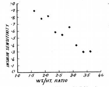Figure 4.   Lister et al. 1951  discovery combining both somatotyping and Himsworth insulin sensitivity (Himsworth, 1940). Figure 3 from (Lister, Nash, & Ledingham, 1951)
