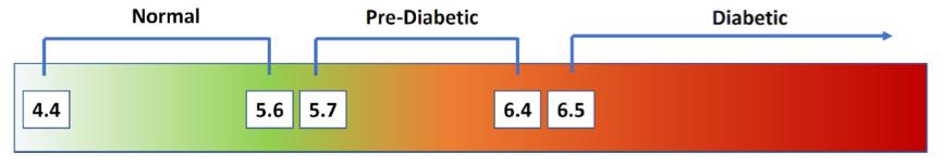 Figure 3   Hemoglobin A1c % Diagnosis Categories for Patients . Normal = <5.7% HbA1c; Pre-diabetes = 5.7-6.4% HbA1c; Diabetes = >6.4% HbA1c.