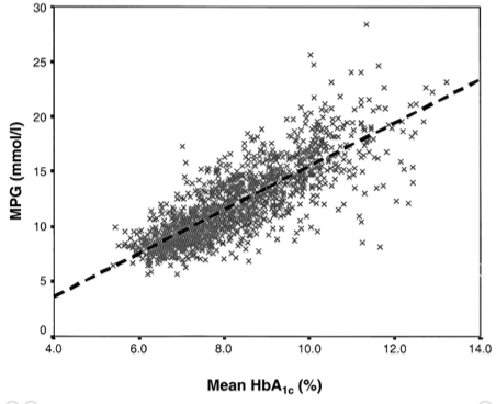 Figure 5   Mean Plasma Glucose (MPG) vs Mean HbA1c Correlation . Data taken from over 1,400 Type-1 Diabetics during  Diabetic Control and Complications Trial (DCCT)  indicating a strong correlation between average blood glucose levels and HbA1c. Figure 1 from (Rohlfing et al., 2002)