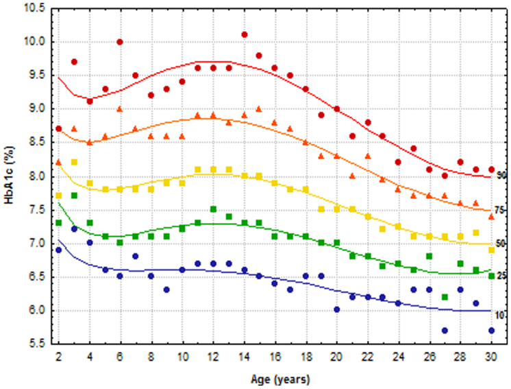 Figure 6   Illustration of the HbA1c for the Typical Type-1 Diabetic (n=349) Across Different Age Ranges.  Figure 1 from (Pinhas-Hamiel et al., 2014).