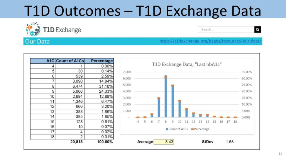 Figure 8  The average HbA1c observed in Type-1 Diabetic from T1D Exchange Data (Exchange)