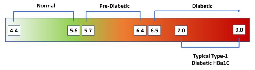 Figure 9   Hemoglobin A1c % Diagnostic Categories . Normal = <5.7% HbA1c; Pre-diabetes = 5.7-6.4% HbA1c; Diabetes = >6.4% HbA1c; Type-1 Diabetics = 7.0-9.0% HbA1c