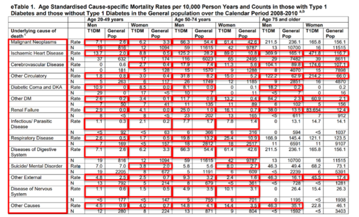 Table 5   Cause-Specific Mortality Rates for Type-1 Diabetics and Non-Diabetics.  Modified eTable1 from Supplemental Data indicating the cause of death in Type-1 male and females across age categories (Livingstone et al., 2015). Red boxes indicate where a Type-1 is at increased risk.