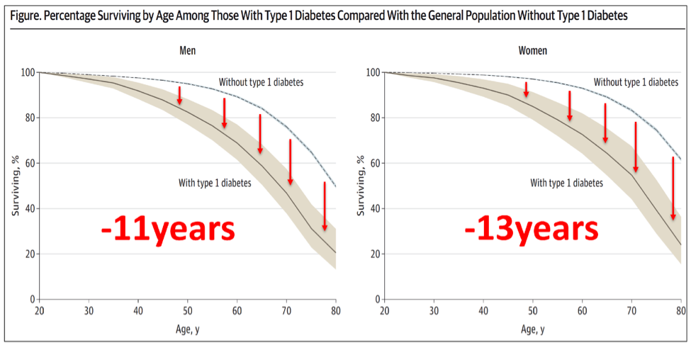 Figure 11   Reduced Life Expectancy of Type-1 Diabetics compared to Age Matched Non-Diabetics.  Modified Figure 1 from (Livingstone et al., 2015).