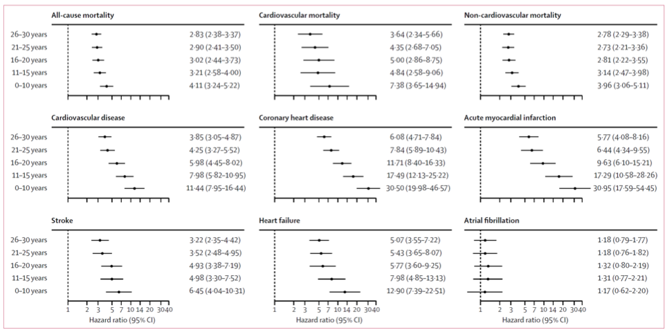 Figure 12   Adjusted Hazard Ratios for Cause of Death and Disease Diagnosis in Type-1 Diabetics Compared to Matched Non-Diabetics.  Hazard ratio is the rate of incidence in Type-1 Diabetics divided by the rate of incidence in matched non-Type-1 Diabetics. Males and females were combined for this analysis. Modified Figure 2 from (Rawshani, 2018).